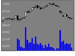 3038神戸物産の株価チャート