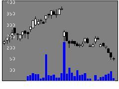 3040ソリトンシステムズの株価チャート