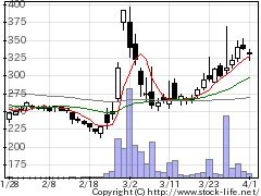 3042セキュアヴェの株価チャート