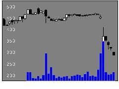 3045カワサキの株式チャート