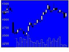 3046ジンズの株価チャート