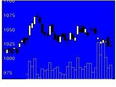 3050DCMホールディングスの株価チャート