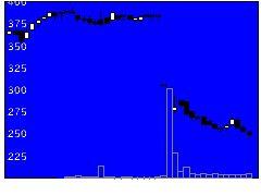 3053ペッパーの株価チャート