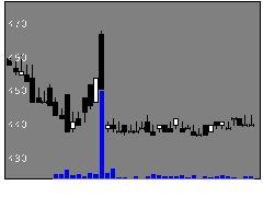 3054ハイパーの株式チャート