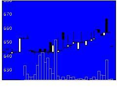 3055ほくたけの株価チャート