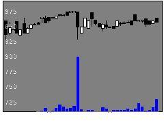 3057ゼットンの株価チャート