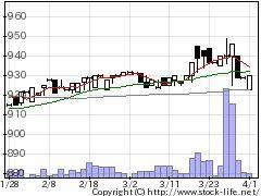 3058三洋堂HDの株式チャート
