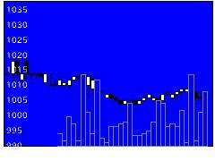 3059ヒラキの株価チャート