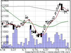 3064モノタロウの株価チャート