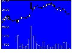 3064MonotaROの株式チャート
