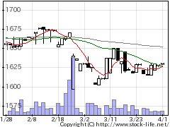 3065ライフフーズの株式チャート