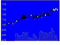 3066JBイレブンの株価チャート