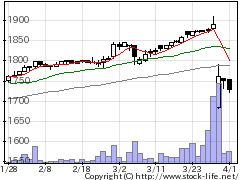 3068WDIの株価チャート