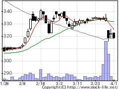 3069JFLAHDの株式チャート