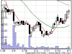 3070アマガサの株価チャート