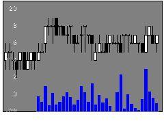 3071ストリームの株価チャート