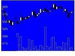 3073ダイヤモンドダイニングの株価チャート