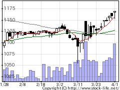 3075銚子丸の株価チャート