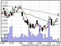 3076あいHDの株価チャート