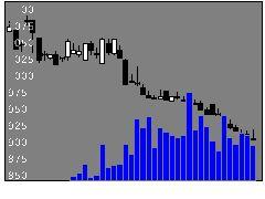 3079ディーブイエックスの株価チャート