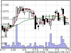 3079DVxの株式チャート