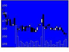 3082きちりHDの株価チャート