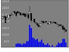 3085ALサービスの株価チャート