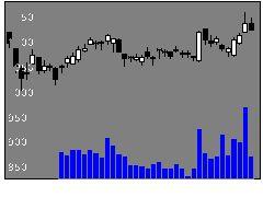 3086Jフロントの株式チャート