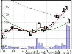 3089Tアルファの株価チャート