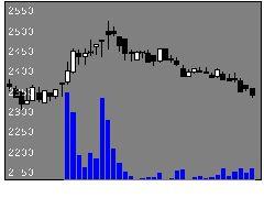 3091ブロンコビリーの株価チャート