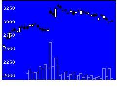 3092ZOZOの株価チャート