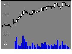 3093トレファクの株価チャート