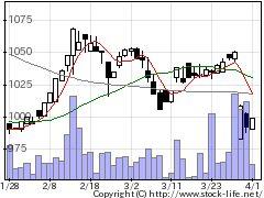 3096オーシャンシステムの株式チャート