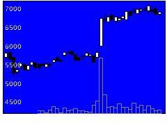 3097物語コーポの株価チャート