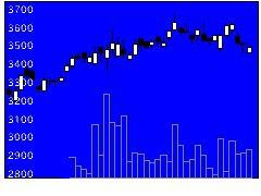 3104富士紡HDの株式チャート