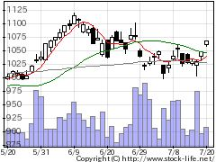 3105日清紡ホールディングスの株価チャート