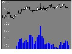 3107ダイワボウの株価チャート
