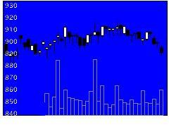 3109シキボウの株価チャート