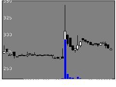 3111オーミケンシの株式チャート