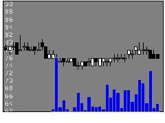 3113Oakの株価チャート