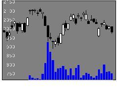 3116トヨタ紡織の株価チャート