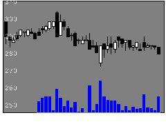 3121マーチャントの株価チャート
