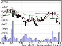 3131シンデンハイの株価チャート