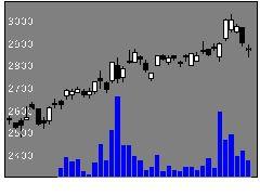 3132マクニカ富士の株価チャート