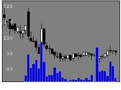 3133海帆の株価チャート