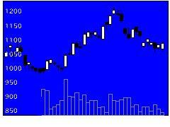 3134Hameeの株式チャート