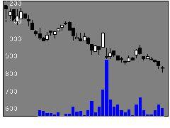 3135マーケットEの株式チャート
