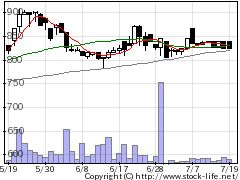 3138富士山MSの株式チャート