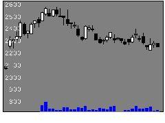 3139ラクト・ジャパンの株価チャート