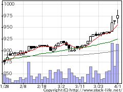 3140イデアインタの株価チャート